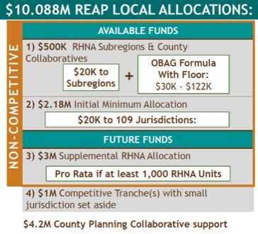 $10.088M REAP Local Allocations
