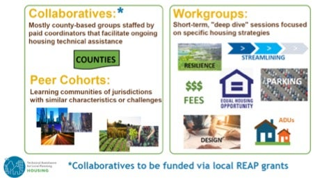 Collaboratives and Work Groups